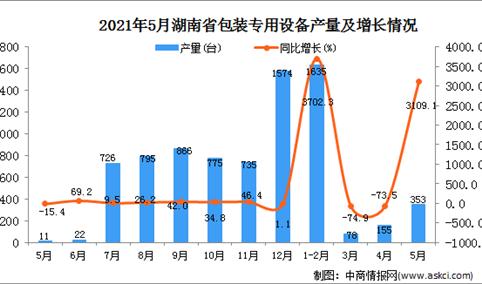 2021年5月湖南省包装专用设备产量数据统计分析