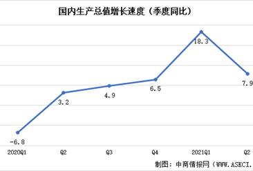 2021年上半年国民经济运行情况:GDP超53万亿元同比增长12.7%(图)