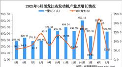 2021年5月黑龙江发动机产量数据统计分析