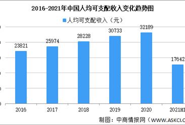 2021年上半年居民收入和消费支出情况:收入增长12.6%(附图表)