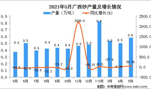 2021年5月广西纱产量数据统计分析