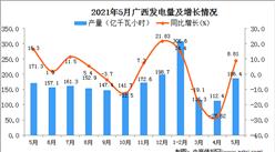 2021年5月广西发电量数据统计分析
