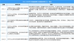 2021年中國新能源行業最新政策匯總一覽(圖)