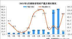 2021年5月湖南省铝材产量数据统计分析