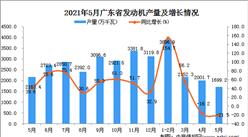 2021年5月广东省发动机产量数据统计分析