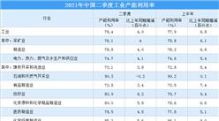 2021年二季度中国工业产能利用率为78.4% 制造业产能利用率上升4个百分点(图)
