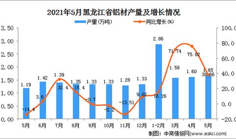 2021年5月黑龙江铝材产量数据统计分析
