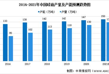 2021年中国硅油行业市场现状大数据预测分析(图)