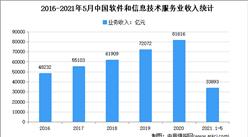 2021年软件和信息技术服务业市场规模及发展趋势预测分析