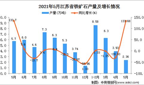 2021年5月江苏省铁矿石产量数据统计分析