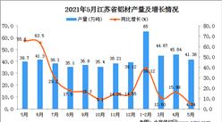 2021年5月江苏省铝材产量数据统计分析