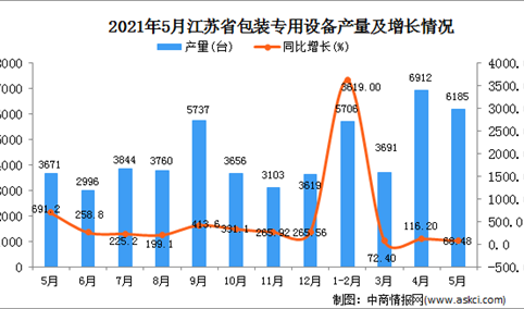 2021年5月江苏省包装专用设备产量数据统计分析