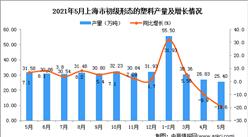 2021年5月上海市初级形态的塑料产量数据统计分析