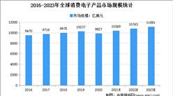 2021年全球散热材料市场规模及下游细分市场规模预测分析