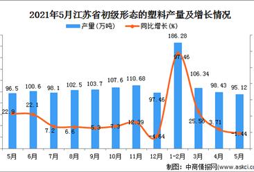 2021年5月江苏省初级形态的塑料产量数据统计分析