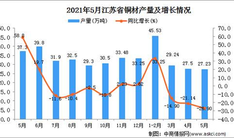 2021年5月江苏省铜材产量数据统计分析