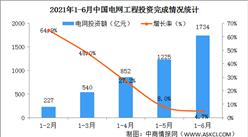 2021年1-6月中国电力投资情况:电网工程完成投资同比增长4.7%(附图表)