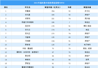 2021年福布斯中国香港富豪榜TOP50(附榜单)