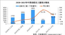 2021年上半年中国造船业运行情况分析:造船完工量同比增长19.0%(图)