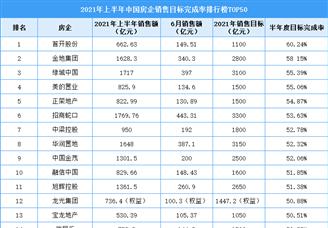 2021年上半年中国房企销售目标完成率排行榜TOP50