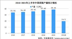 发改委:预计今年新增煤炭先进产能超过2亿吨 2021年中国煤炭行业运行情况分析(图)