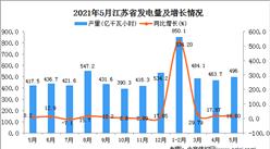 2021年5月江苏省发电量数据统计分析