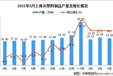 2021年5月上海市塑料制品產量數據統計分析