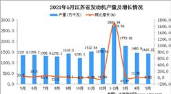 2021年5月江苏省发动机产量数据统计分析