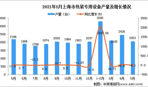 2021年5月上海市包装专用设备产量数据统计分析