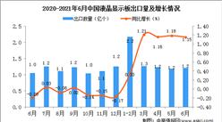 2021年6月中国液晶显示板出口数据统计分析