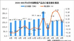 2021年6月中國陶瓷產品出口數據統計分析