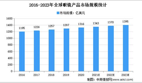 2021年全球眼镜行业市场现状及市场规模预测分析