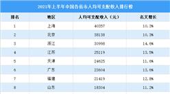 2021年上半年中国人均收入榜:7个省市超2万元(附榜单)