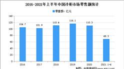 2021年上半年中国冷柜市场运行情况分析:零售额同比增长32.1%