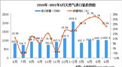 2021年6月中国天然气进口数据统计分析