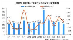 2021年6月中國銅礦砂及其精礦進口數據統計分析