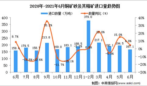 2021年6月中国铜矿砂及其精矿进口数据统计分析