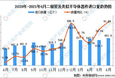 2021年6月中国二极管及类似半导体器件进口数据统计分析