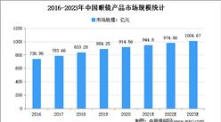 2021年中国眼镜产品行业存在问题及发展前景预测分析