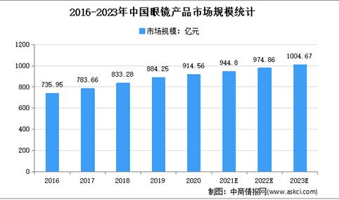 2021年中国眼镜产品市场规模及发展趋势预测分析