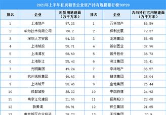 2021年上半年住房租赁企业资产持有规模排行榜TOP20