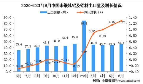 2021年6月中国未锻轧铝及铝材出口数据统计分析