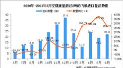 2021年6月中国空载重量超过2吨的飞机进口数据统计分析