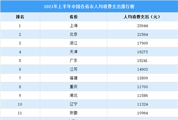 2021年上半年中国人均消费榜:15个省市超万元(附榜单)