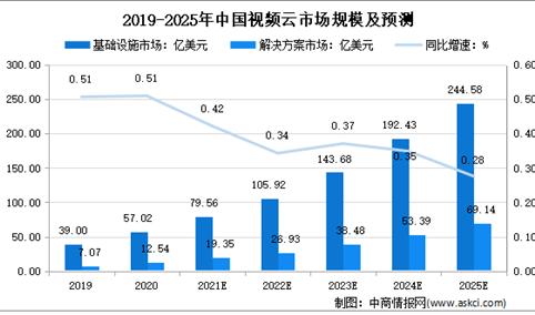 2020下半年中国视频云市场规模达38.1亿美元:2025年将破300亿美元