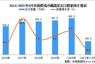 2021年1-6月中国鲜或冷藏蔬菜出口数据统计分析