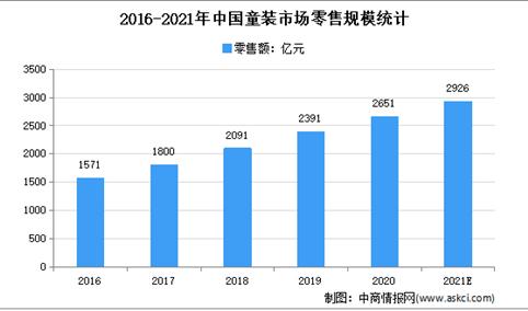 2021年中国童装行业存在问题及发展前景预测分析