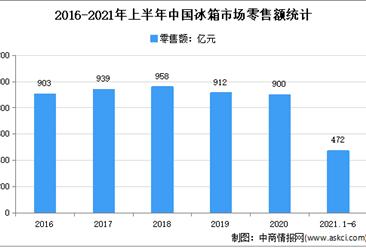 2021年上半年中国冰箱市场运行情况分析:零售额达472亿元