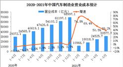 2021年1-5月汽车制造业经营情况:营收同比增长38.3%(图)