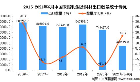 2021年1-6月中国未锻轧铜及铜材出口数据统计分析